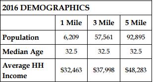 2016 Macon Demographics by Trip Wilhoit & Patty Burns, Ficklinlg & Co.