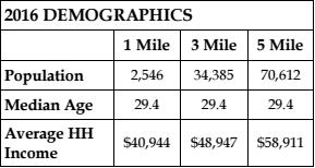 2016 Demographics for Warner Robins, GA