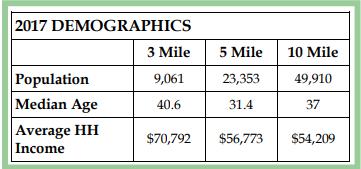 2017 Demographics for Milledgeville GA