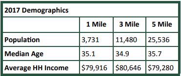 2017 Demographics for 650-670 Grove Road, Locust Grove, GA