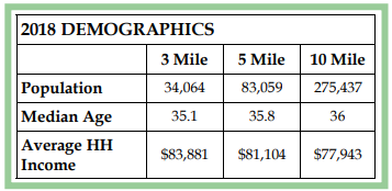2018 Demographics for McDonough Henry County (Jonesboro Rd & N Bridges Rd) | GeorgiaCommercialRealEstate.net