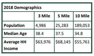 Demographics for 7500 Hawkinsville Rd., Macon, GA | GeorgiaCommercialRealEstate.net