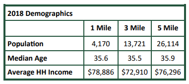 2018_demographics_650-670_Grove_Rd.png