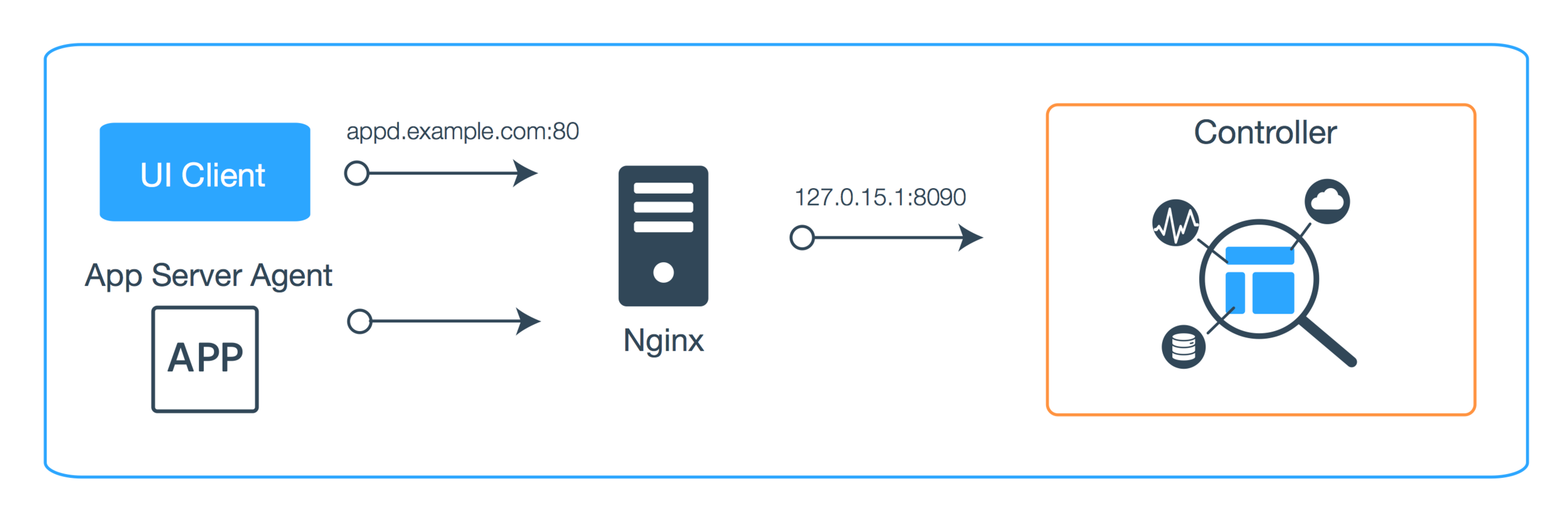 Topology of a nginx proxy.