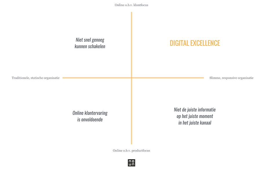 digital excellence routeplanner