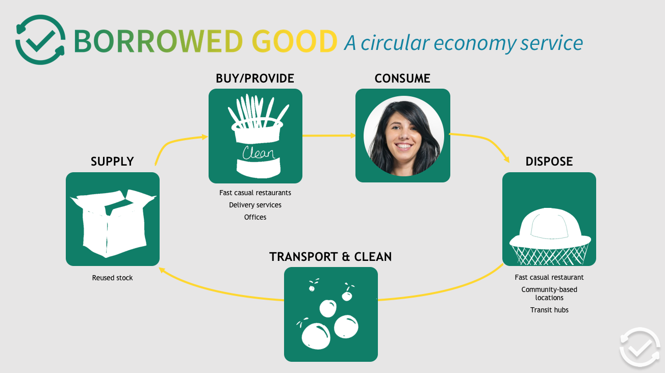 A simplified view of the Borrowed Good circular system