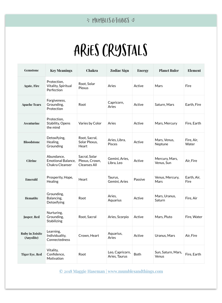 11 Crystals for Aries Astrological Energy — Mumbles & Things