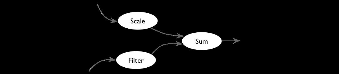 Data flow dependencies. Excerpt from Models to Code, Starr/Mangogna/Mellor, Apress 2017