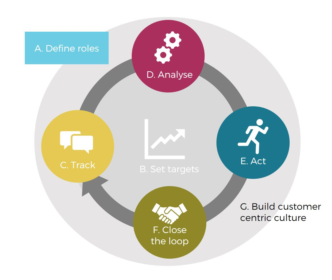 Establish Customer Experience Management in your company