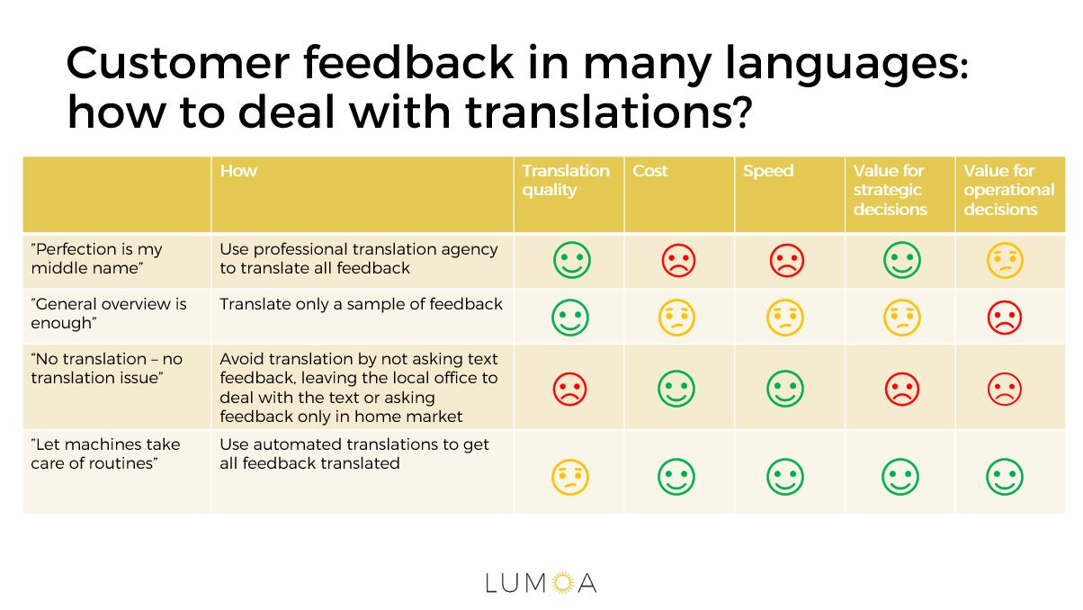 Understand customer feedback in many languages - learn to deal with translations and text analytics.