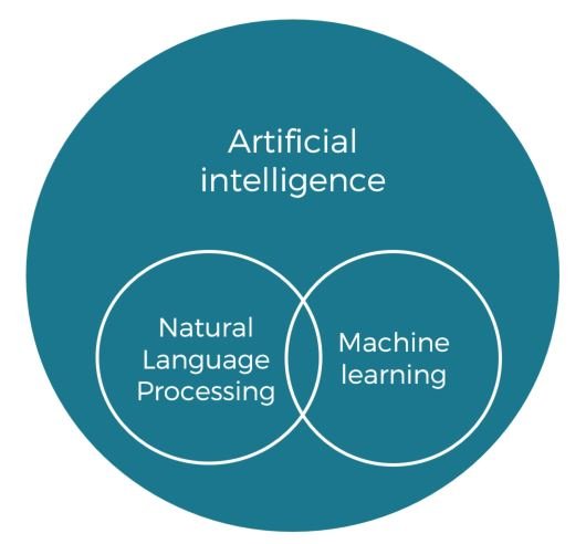 Artificial intelligence for Customer Experience Management includes Natural Language Processing and Machine Learning