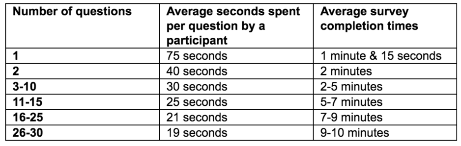 Customer Experience and Customer Feedback Stats: how number of question influences the average survey completion times