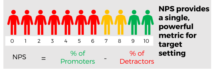Net Promoter Score calculation. Detractors, Passives, Promoters
