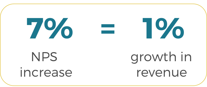 A correlation between the Net Promoter Score and revenue of the company:  an average NPS increase of 7% equals 1% growth in revenue.