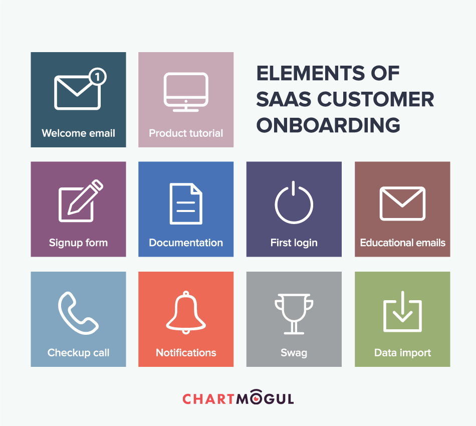 Elements of SaaS customer onboarding from ChartMogul