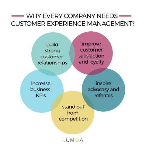 Why does every company need customer experience management?