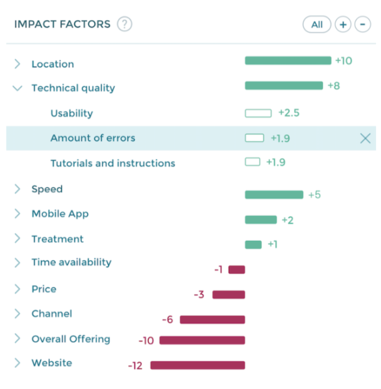 Impact Factors are the essential part of Lumoa, a tool for actionable customer feedback.