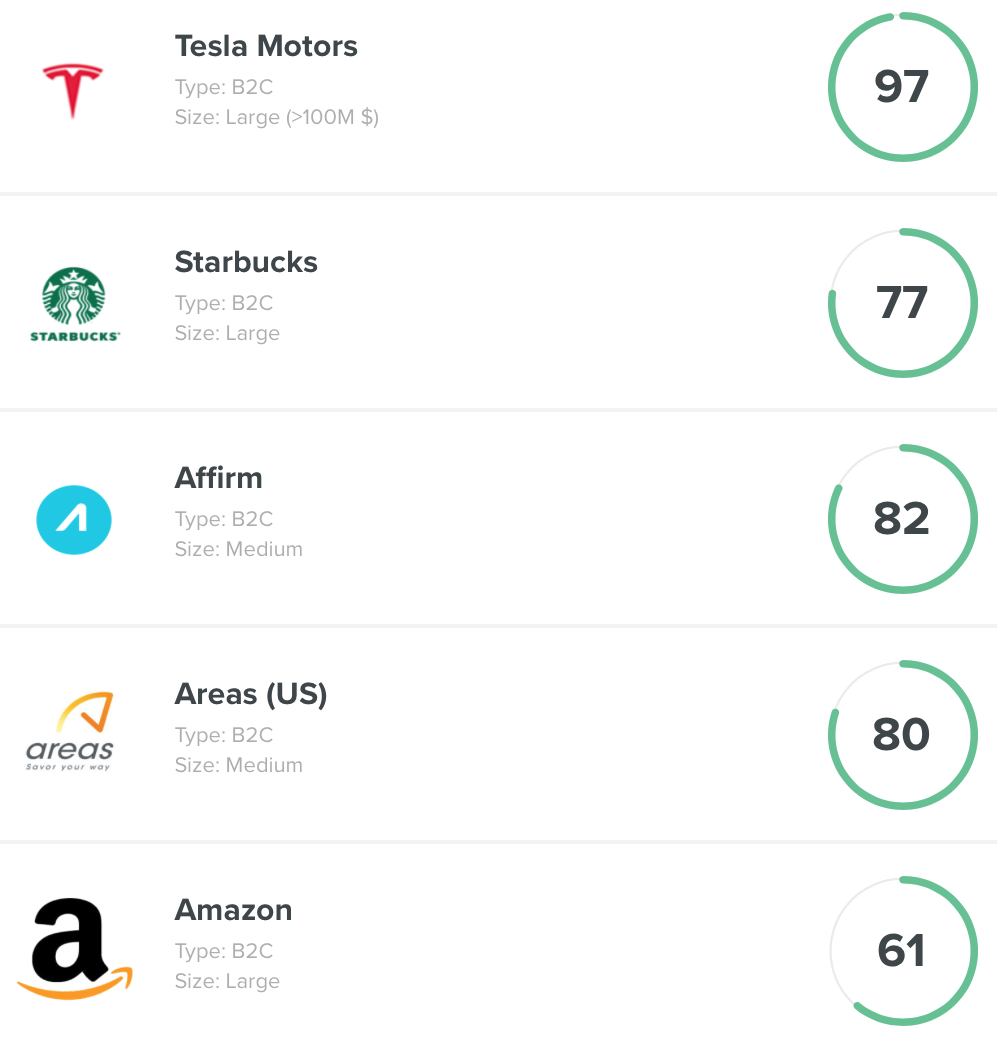 Top performing companies in March 2018 according to  NPS Benchmarks