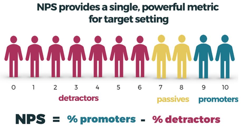 Net Promoter Score Calculation Detractors Passives Promoters