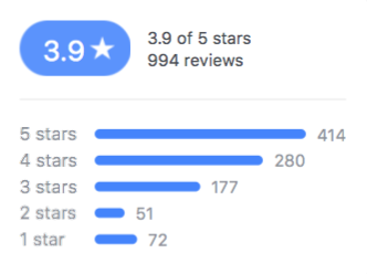 Restaurant with good reviews