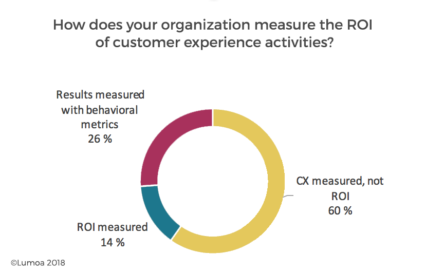 We surveyed customer experience people in Nordics, and the results were somewhat staggering: only 14% of the companies responding to the survey were measuring the ROI of customer experience activities.