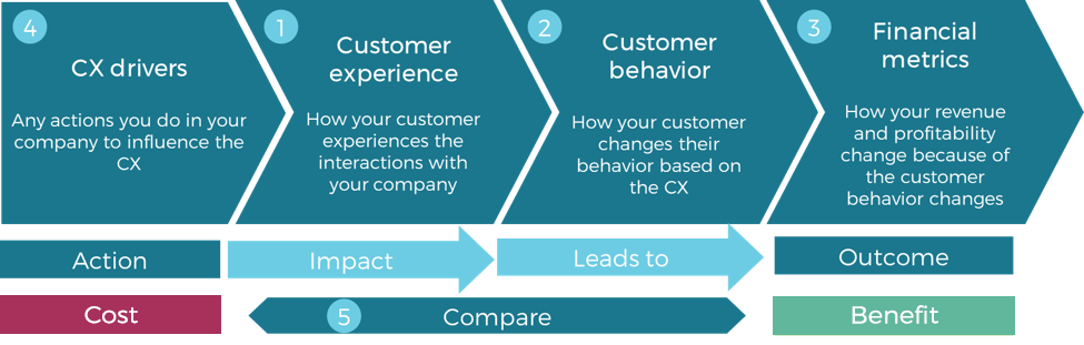 customer experience and financial metrics roi.png