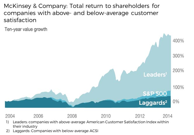 The total return to shareholders of companies with above average customer satisfaction was four times higher than the total return to shareholders of the below-average companies over then ten-year period.