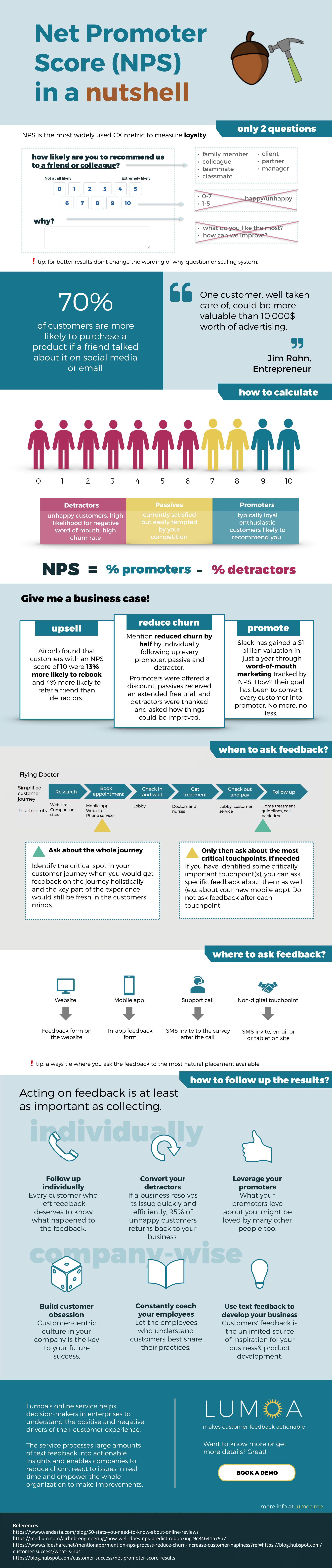Net Promoter Score Definition [Infographic]
