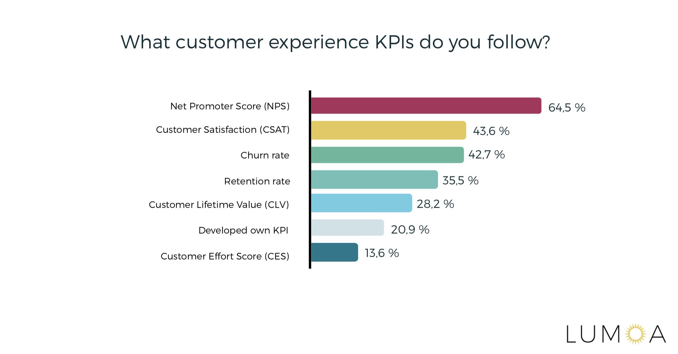 Customer Experience KPIs Statistics