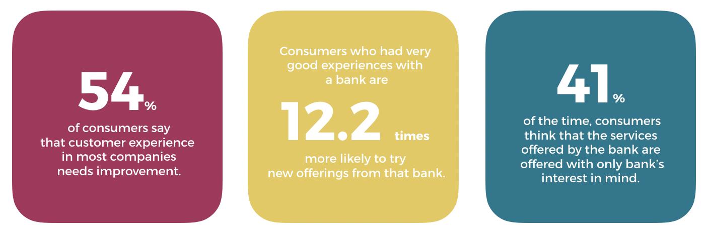 Customer Experience Banking