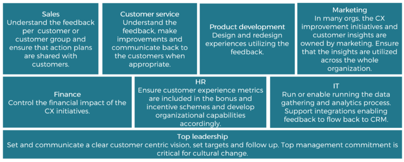 Organizational roles in customer experience management