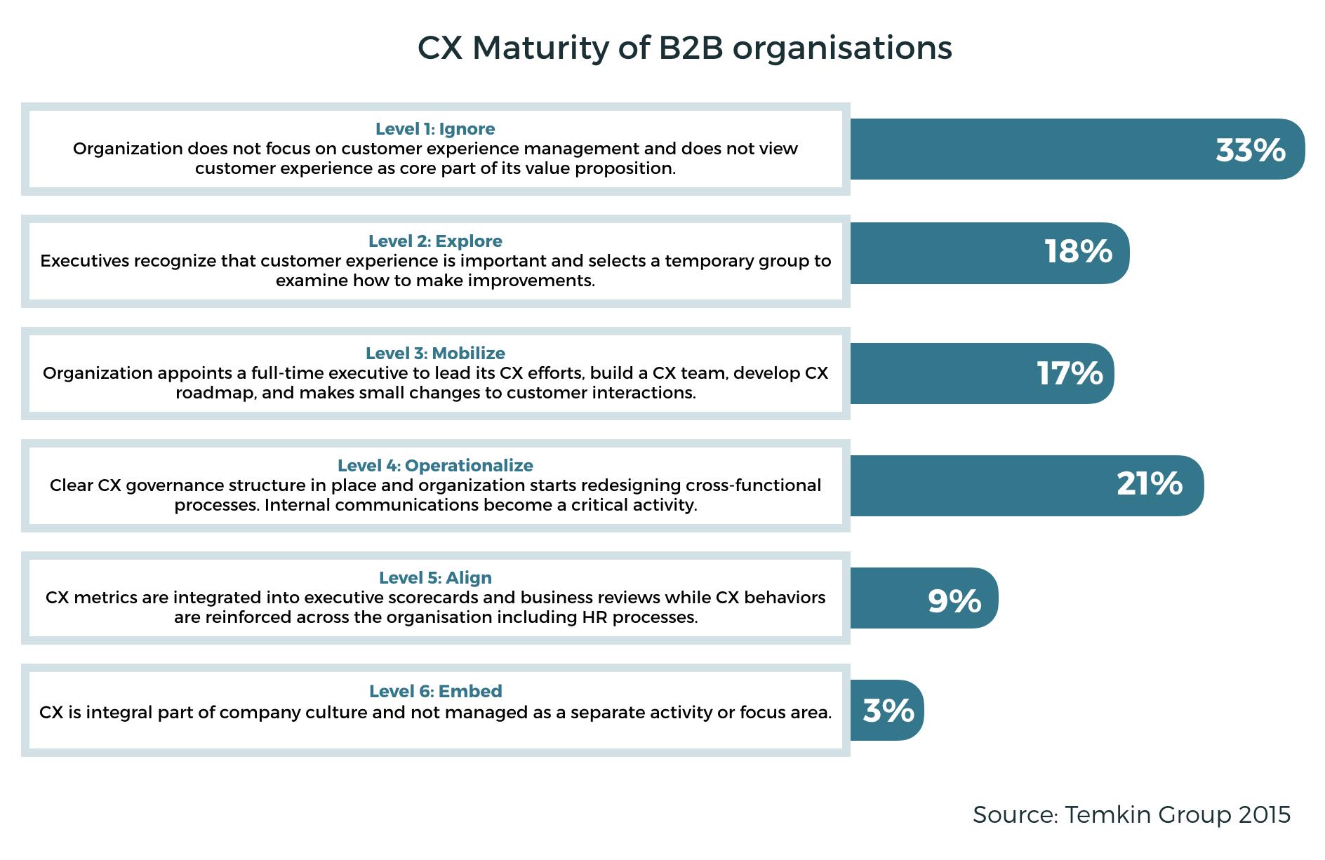 CX Maturity of B2B organizations