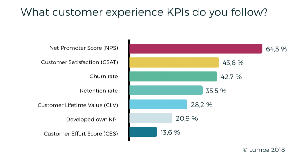 Net Promoter Score Statistics