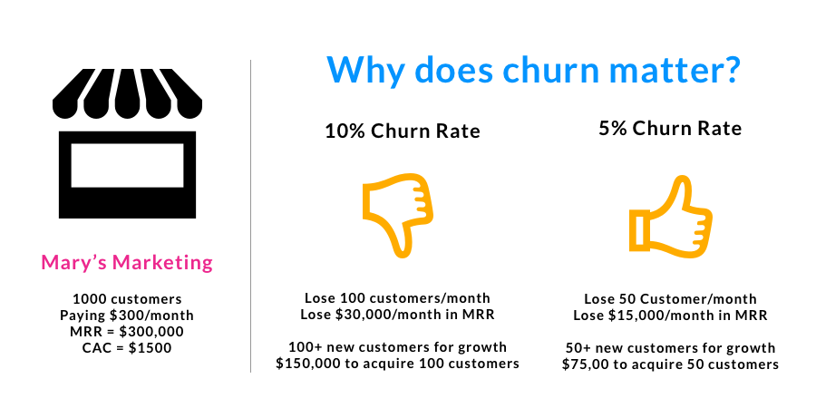 Here is a great example from  Proof  showing how churn affects your business growth.