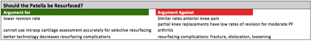 patellar resurfacing pro and con should the patella be resurfaced during total knee replacement