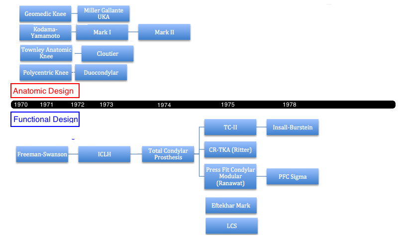 history of total knee replacement timeline of the tka design