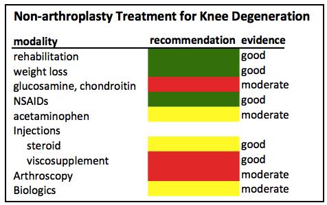 nonoperative management of knee arthritis evidence supporting nonop management of knee arthritis