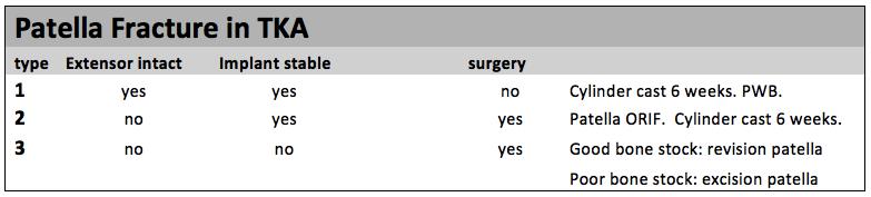 patella fracture in TKA