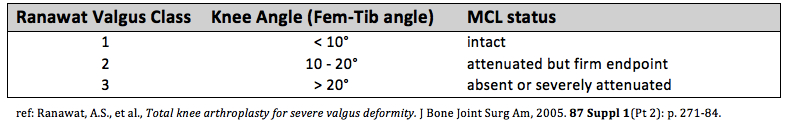 Valgus Knee Classification Ranawat Classification for Valgus Knee