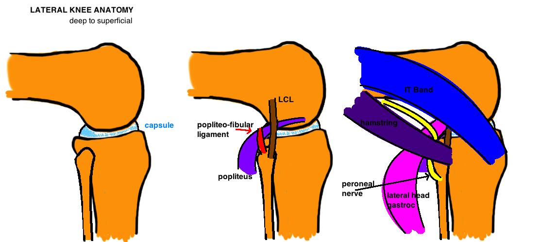 valgus knee soft tissue balancing