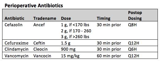 peri-operative antibiotic options