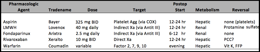 dvt prophylaxis venous thromboembolism prophylaxis medication options