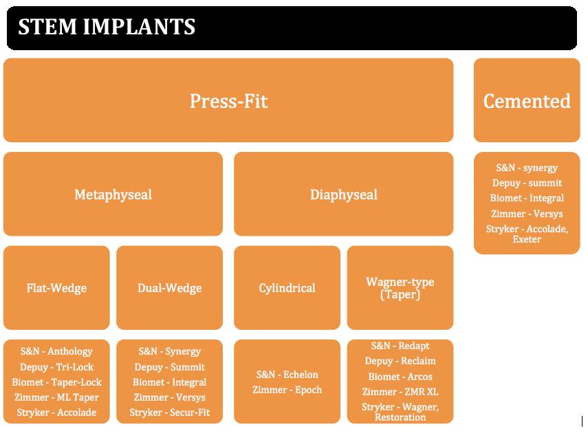 stem implants