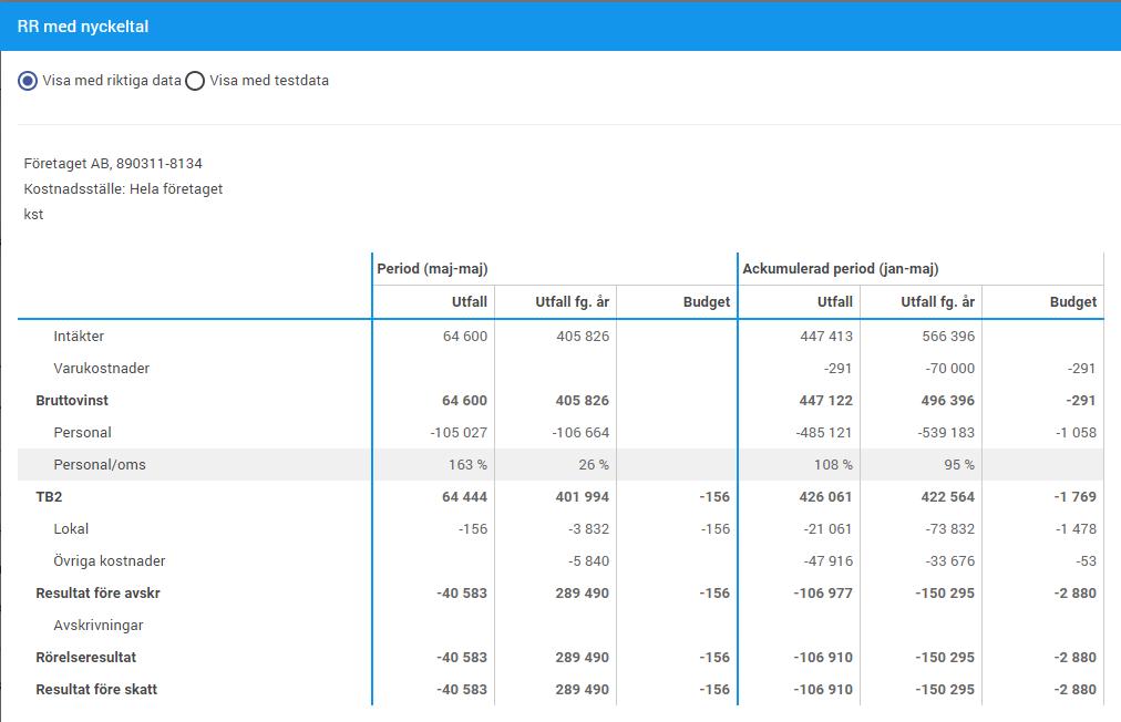 Nu ser vi den nya sektionen Personal/oms i förhandsgranskningen av vår resultatrapport.