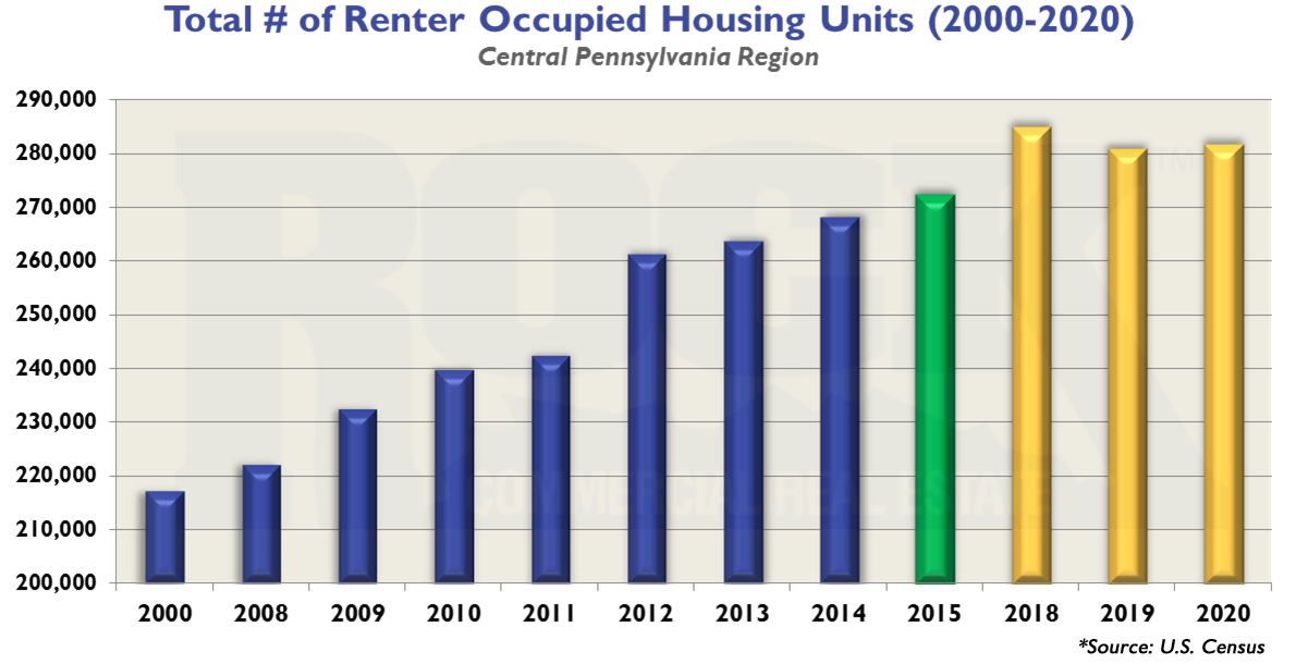 Rental_Housing_Units_Central_PA-ROCK.png