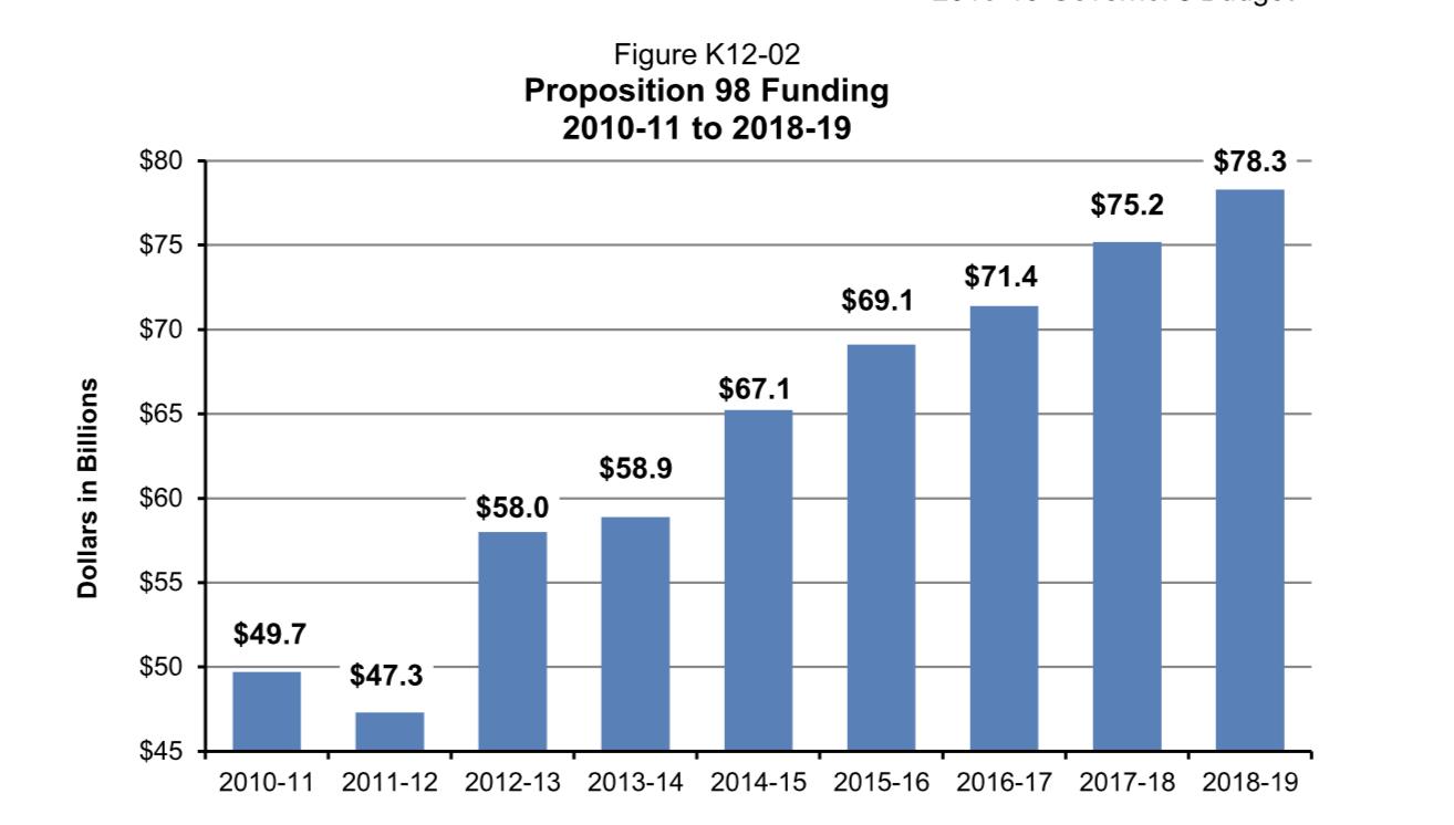 2018-19 Governor's Budget