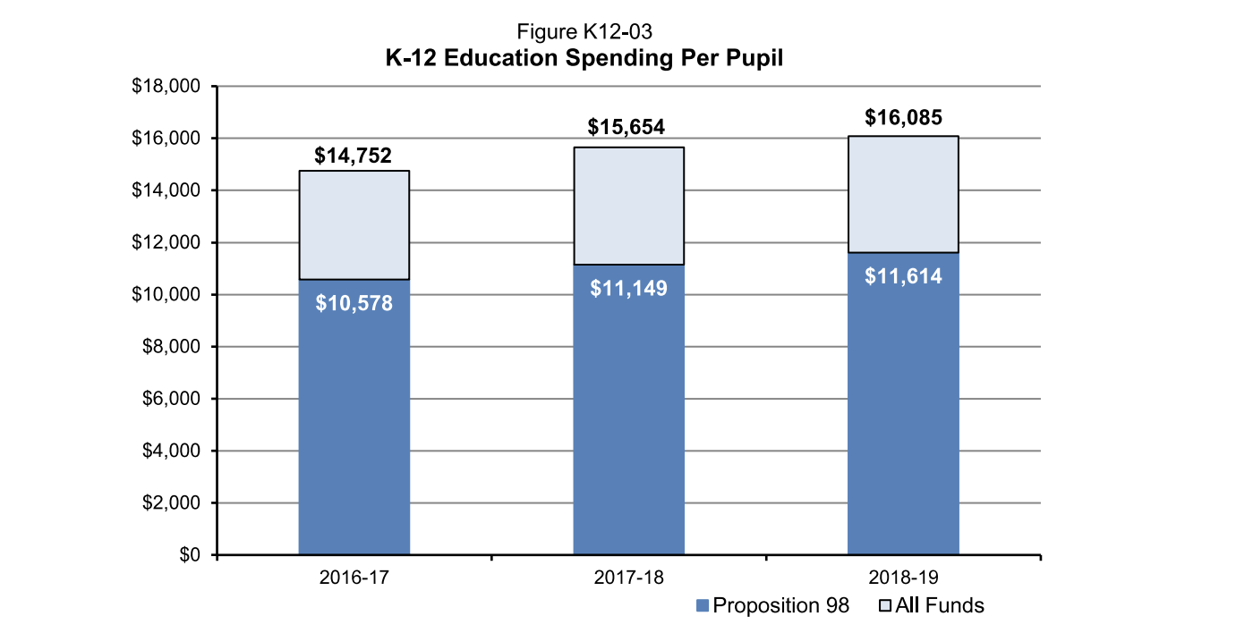 Page 23, Governor's Budget