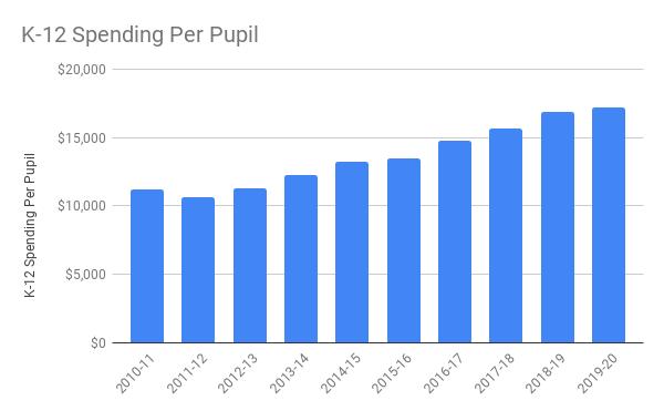Governor's Budget