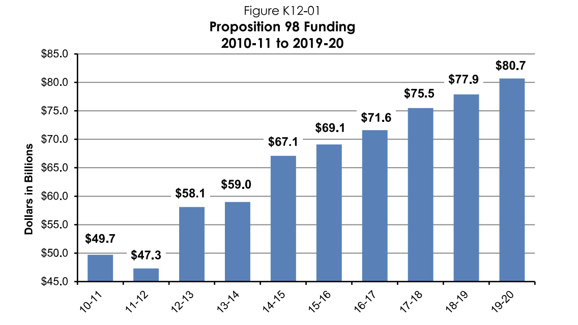 K-12 and Community College Funding