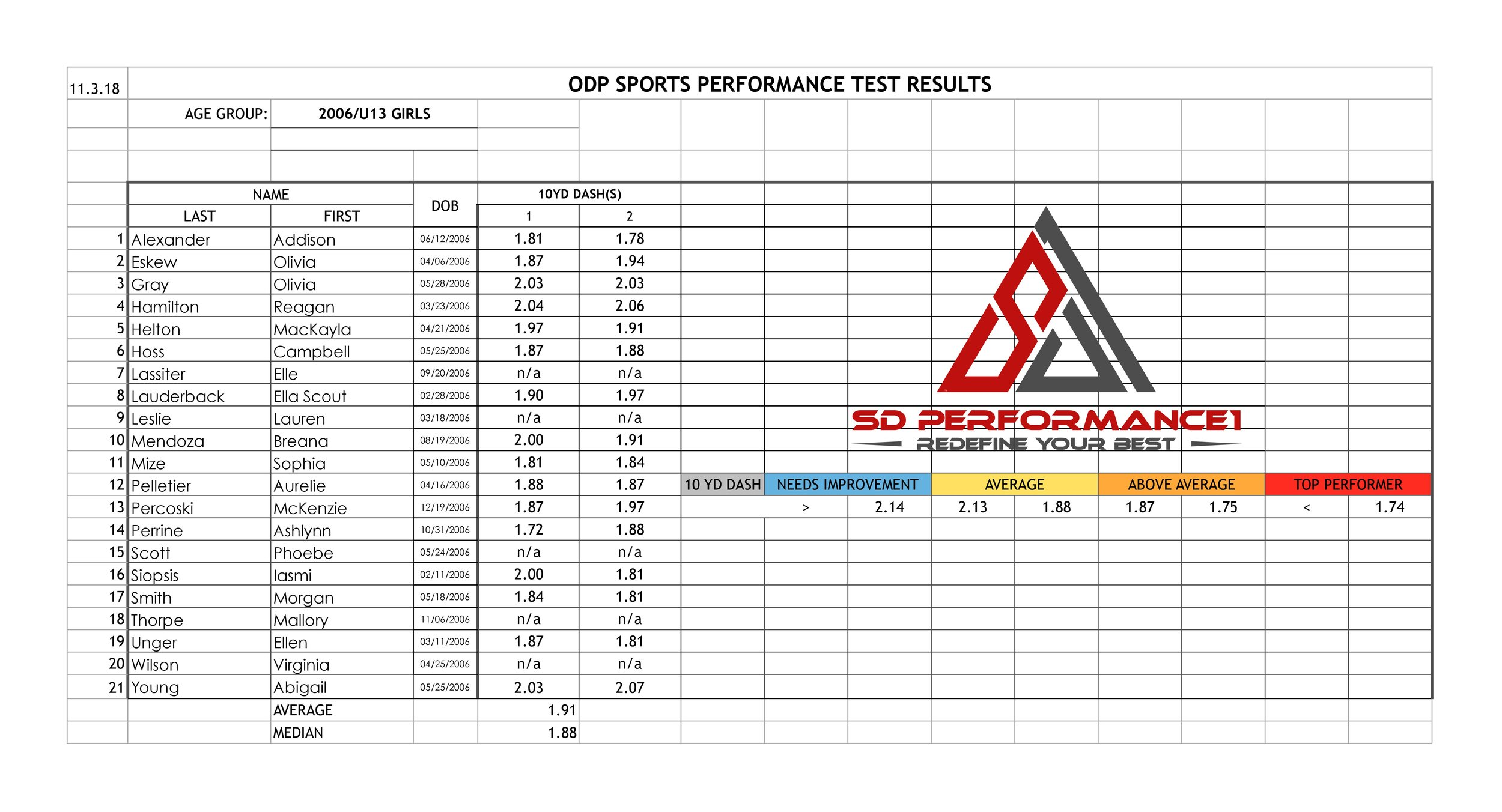 Girls ODP Performance Testing 06's  11.3.18 full results-page-0.jpg